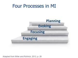 Motivational Interviewing Processes: After