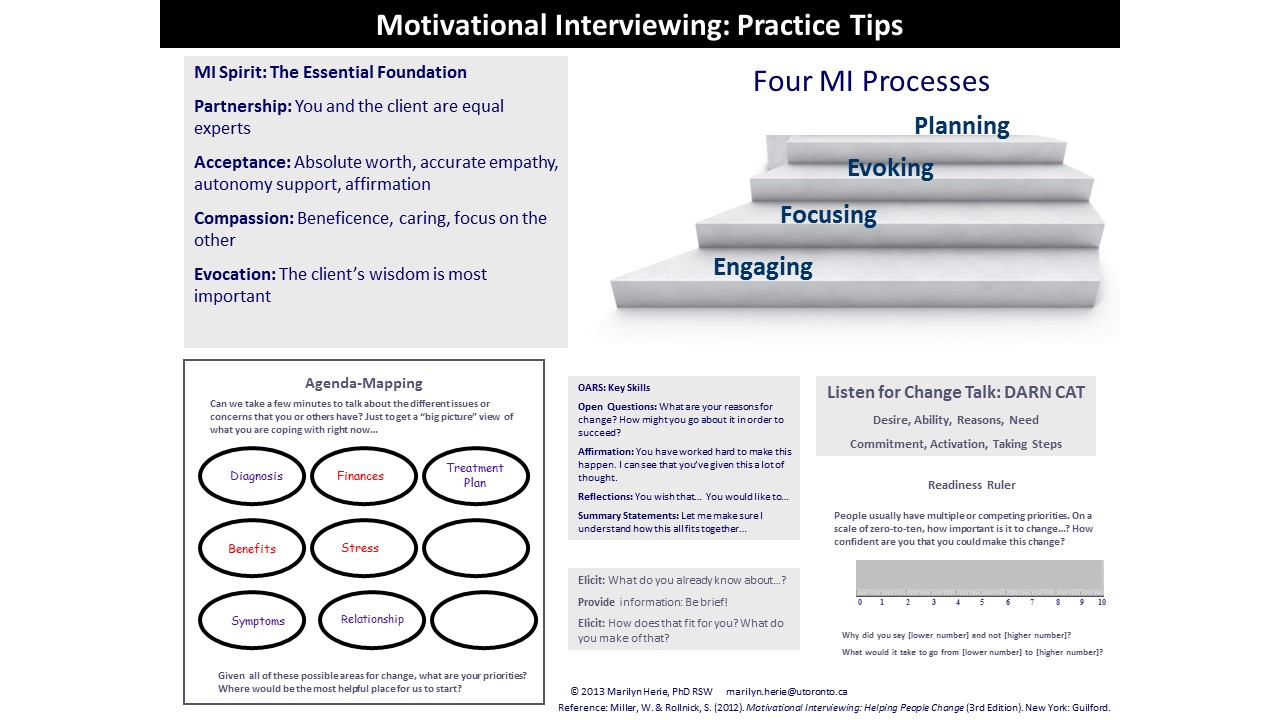 The Basics of Motivational Interviewing | educateria