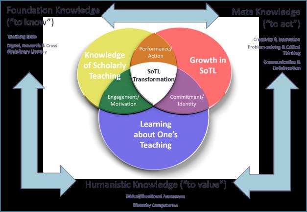 SoTL Framework