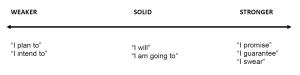 commitment language continuum